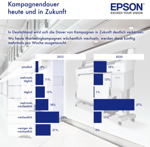 Epson PoS-Studie: Einzelhandel setzt auf personalisierte Werbung