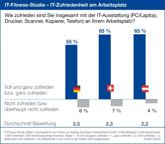 IT-Fitness-Studie: IT-Zufriedenheit ist Generationenfrage