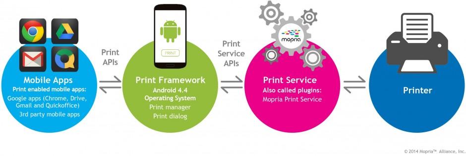 Epson bevordert intuïtieve mobiele afdrukervaring voor zakelijke en thuisgebruikers met door Mopria gecertificeerde alles-in-één-printers