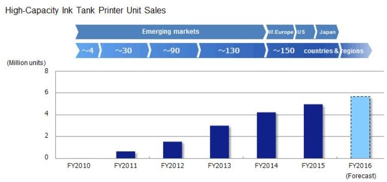 Epson verkoopt 15 miljoenste high capacity ink tank printer (EcoTank)
