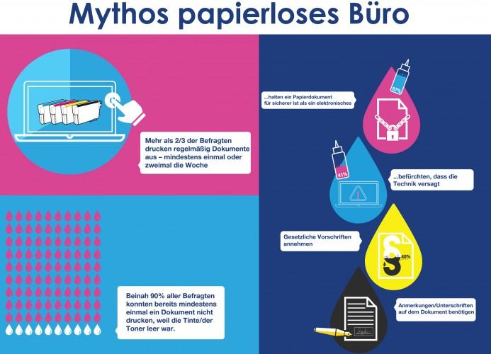 Papierlos bleibt ein Mythos