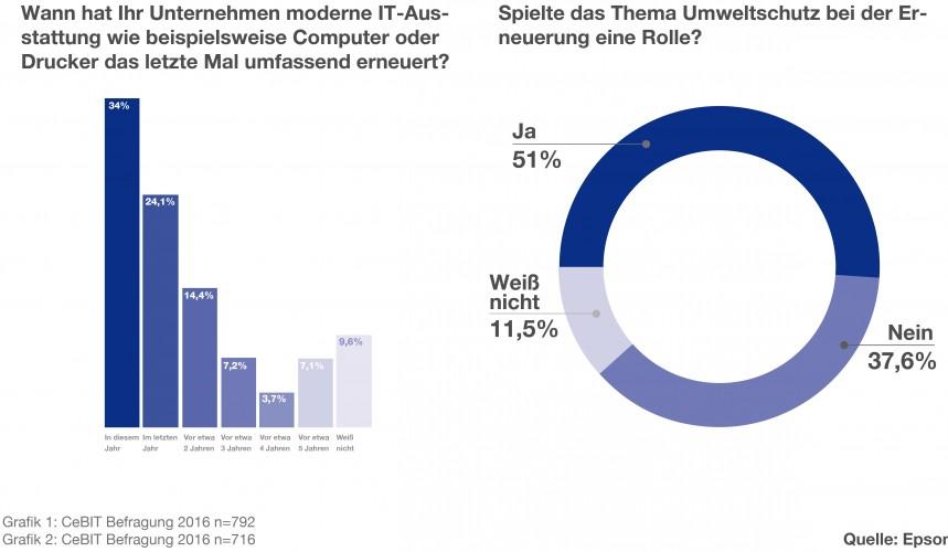 Umfrage von Epson auf der CeBIT: Umweltbewusstsein beeinflusst Unternehmensentscheidungen