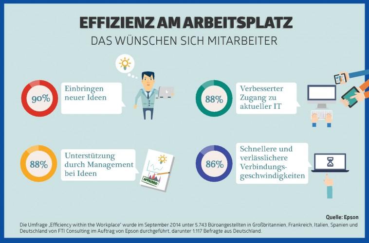 Idealer Arbeitsplatz: 90 Prozent der Deutschen wünschen sich, eigene Ideen ins Unternehmen einzubringen