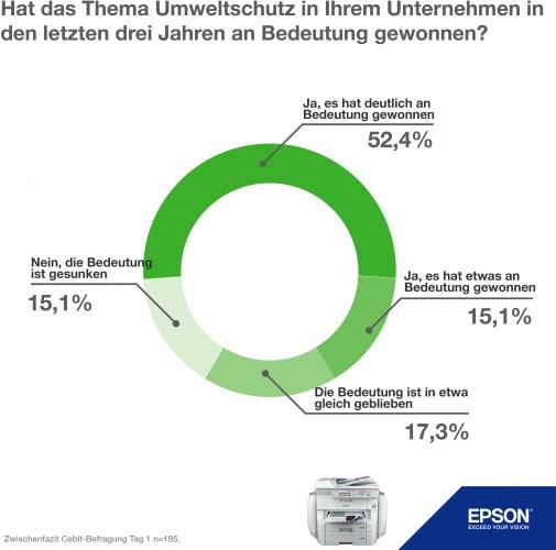 Epson auf der CeBIT: Nachhaltigkeit gewinnt in Unternehmen an Bedeutung