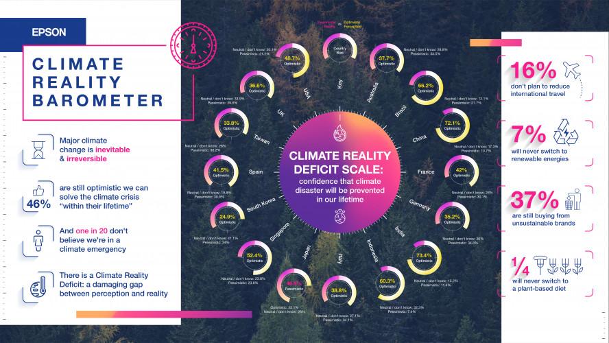 Epson globales Klimabarometer: Große Lücke zwischen Anspruch und Realität