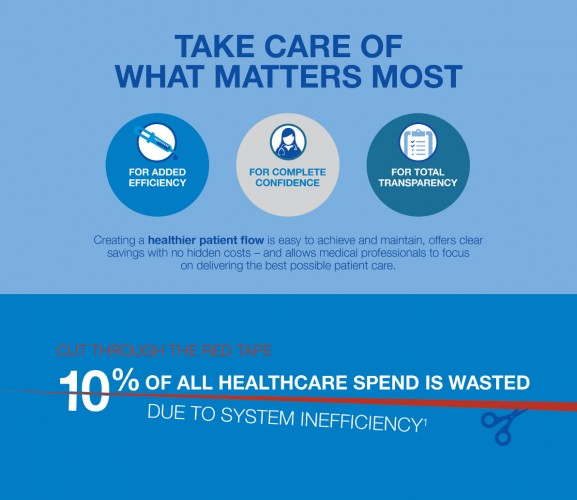 Infographic: Creating a healthier patient flow