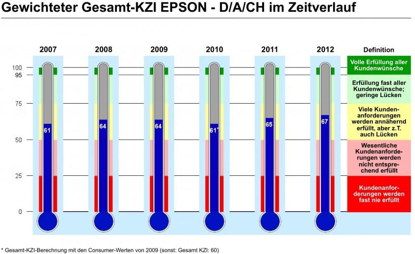 forsa befragt Epson Kunden: Bestmarke bei Kundenzufriedenheit