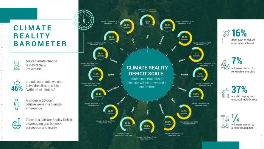 Un sondaggio di Epson rivela un allarmante divario in merito alla percezione della reale situazione climatica:  il 46% delle persone crede che eviterà la crisi climatica nel corso della propria vita