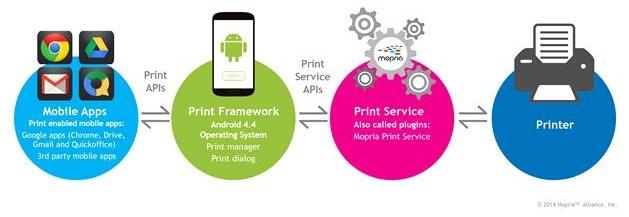 Mopria zertifiziert 13 Epson Multifunktionsdrucker für Heim- und Büroanwender