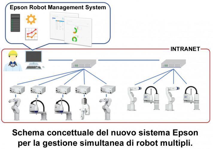 Epson sviluppa un sistema per la gestione simultanea di più robot
